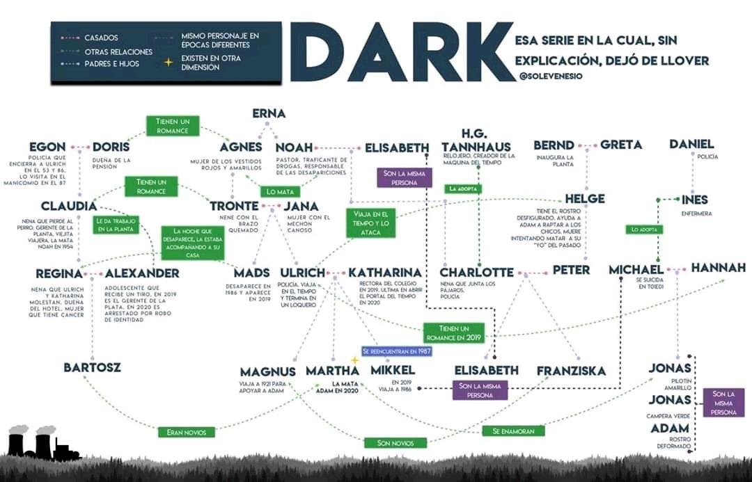 arbol genealogico dark EN NETFLIX